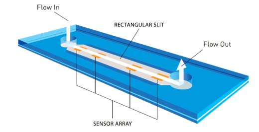 可攜式小體積微量黏度計 microVISC